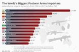 인도, 세계 최대 무기수입국... 독 2위, 한 9위