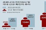 [코로나특집3부] 김정은 따라하는 문재인 정부, 방역수칙 문자 보내고 학원 문 닫으라(?)