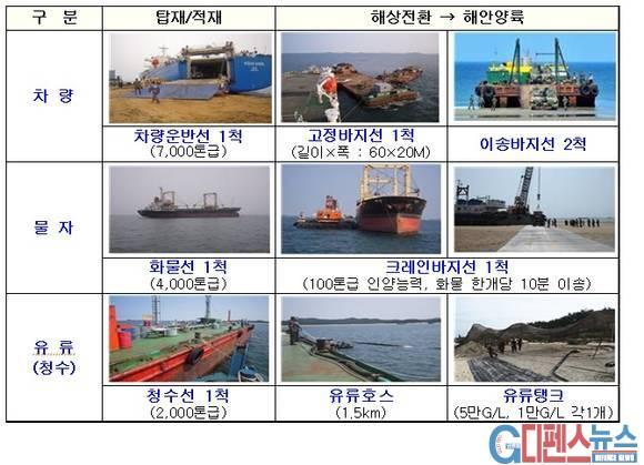 한국군 해안상륙 절차